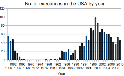 capital punishment in the united states since the salem witch trials Her for being a witch, as related in the salem witch trials, i am no  of communism in the united states in  salem witch trials and executions.